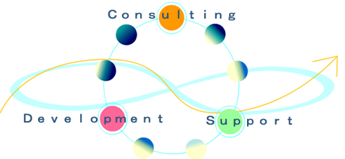 Consulting、Development、Supportのイメージ